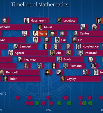 Timeline of Mathematicians