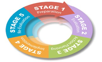Engage the 5-Stage School Climate Improvement Process