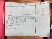 Students in Mrs. Kurtzhals' class plan their narratives!