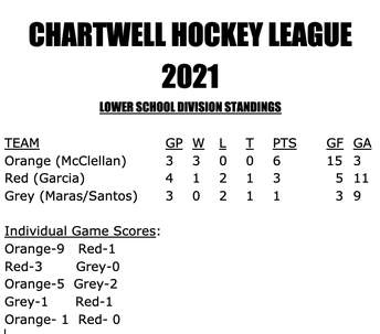 This Week's Hockey Results