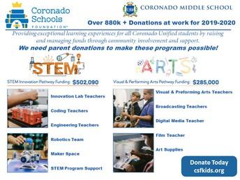 Coronado Schools Foundation