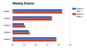 Top 3 Performing Grades - Exams for the week of May 15