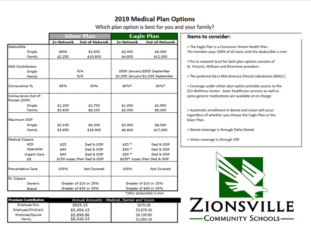 2019 Medical Plan Options
