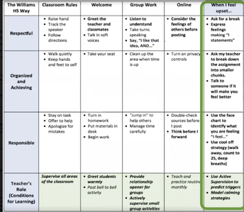 Integrating Social Emotional Learning and Wellness into Your Behavior Matrix
