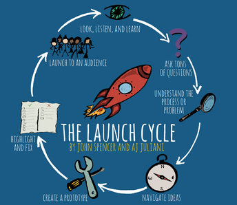 Design Thinking - The Launch Cycle