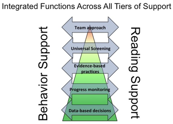 Integration Functions across all tiers of support - Behavior and Reading Support. They are Decision-Based, we progress monitor, use evidence-based practices, use universal screening and approach the process as a team.