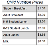 Nutrition Prices