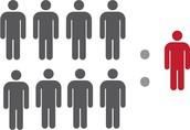 Class Size Ratio