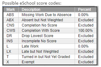 Score codes and how they average