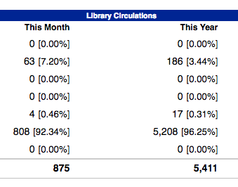 Traditional Book Circulation Statistics