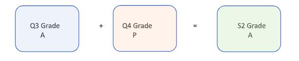 Q3 plus Q4 Equal S2 Grade Image