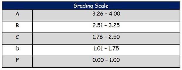 Grading Practices-Omaha Public Schools. Big image