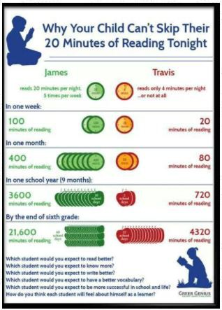 Encourage Your Child To Independently Read for 20 Minutes Each Night