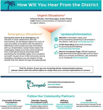 How Will You Hear From the District?