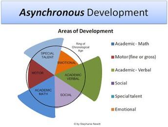 Asynchronous Development