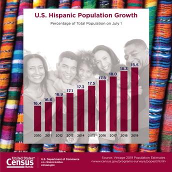 60.6 Million - The Hispanic Population of U.S. as of July 1, 2019