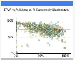 STAAR % Proficiency vs. % Eco Disadvantaged