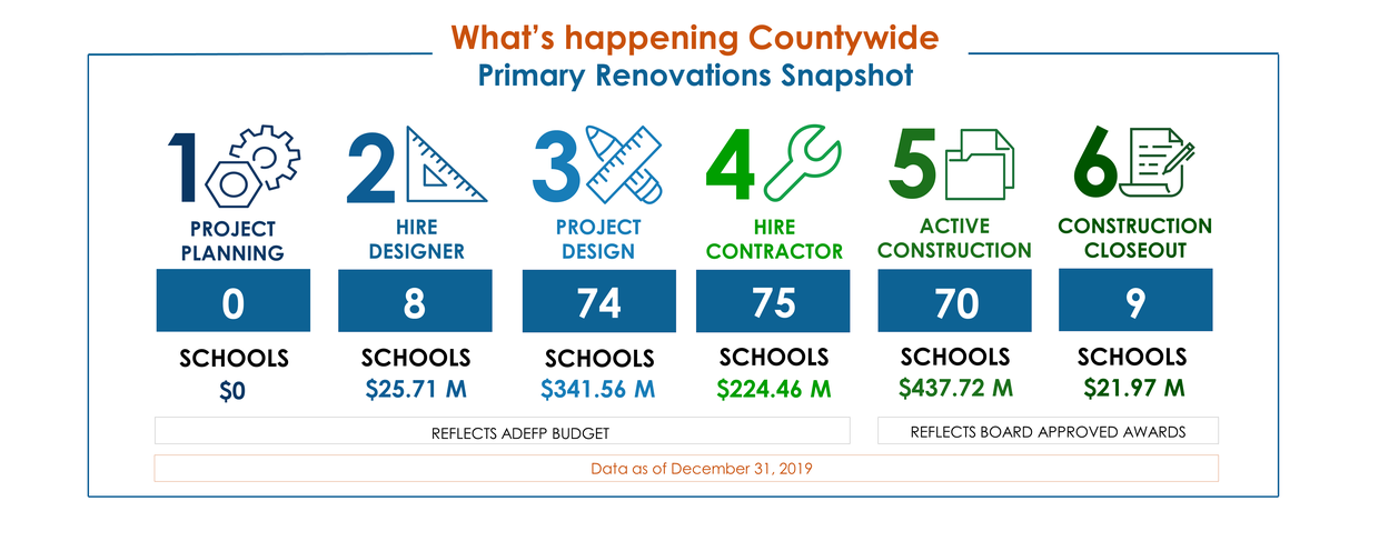 Process chart showing the status of primary renovations in Project Planning, Hire Designer, Design, Hire Contractor, Construction and Construction Closeout as of December 31, 2019
