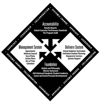 ASCA model, Accountability, Delivery System, Foundation, Management System, Collaboration, Systemic Change, Leadership, Advocacy