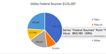 Valley Federal Sources 2018