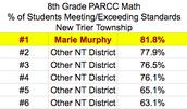 2017 PARCC Results: 8th Grade Math
