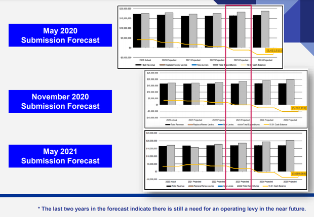 Detail shot of Five Year Forecast, which can be reviewed by following the link