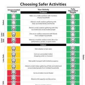 safer activity chart fully vaccinated CDC guide