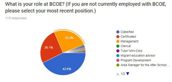 Role at BCOE