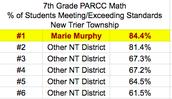 2017 PARCC Results: 7th Grade Math