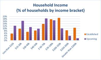 Household Income across Union County