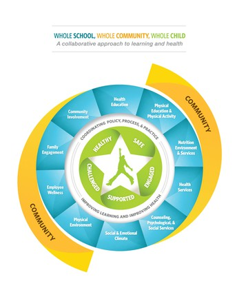 Considering the Whole Child in District & School Improvement Plans