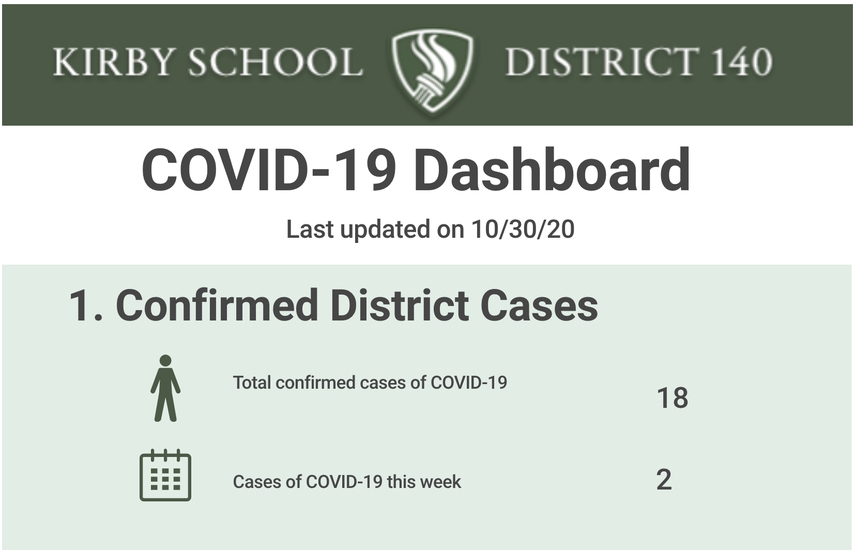 D140 COVID-19 Dashboard