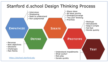 <InLab utilizes the Stanford d.School Design Thinking Process for PBL>