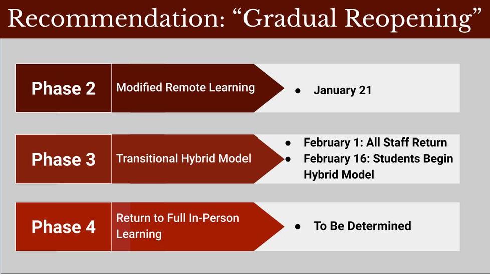 Phase Model