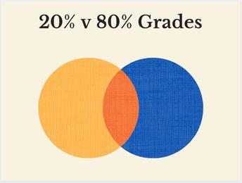 Grades - 80% v. 20%