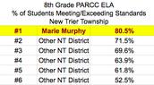 2017 PARCC Results: 8th Grade ELA