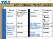 High School Mathematics Course Sequence