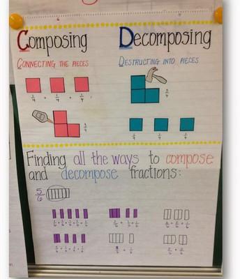 Composing and Decomposing Fractions/Componiendo y Descomponiendo Fracciones