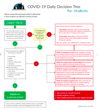 DAILY DECISION TREE FOR STUDENTS