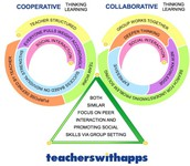 Promoting Collaboration to Engage Students in Learning