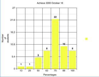 October 18th Achieve