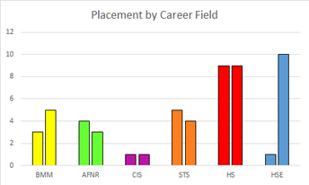 Placement by Career Field