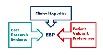 What is Evidence-Based Practice (EBP)?