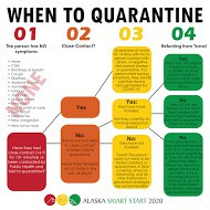 When To Quarantine