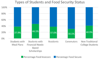 Student Variations in Food Security