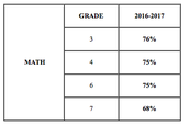 TEA releases results for statewide STAAR® grades 3–8