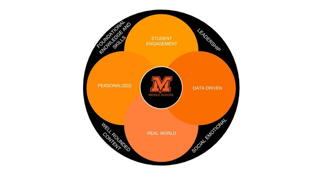 Mvms Jacket Update Smore Newsletters For Education