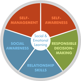 Social -Emotional Learning Resources