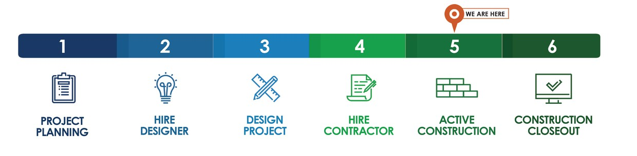 A process chart that shows all 6 phases starting with project planning and ending with construction closeout. Your school is in active construction.