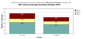 October data